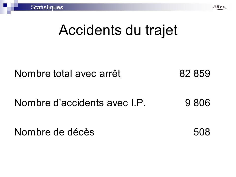 Accidents du trajet Nombre total avec arrêt82 859 Nombre daccidents avec I.P. 9 806 Nombre de décès 508 Statistiques