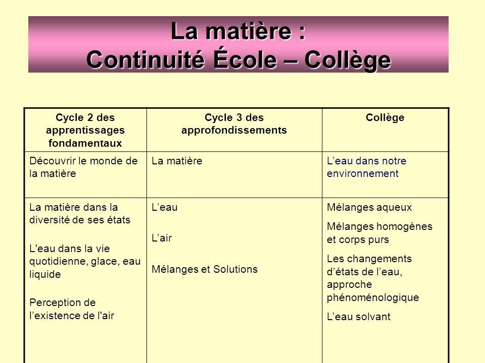 La matière : Continuité École – Collège Cycle 2 des apprentissages fondamentaux Cycle 3 des approfondissements Collège Découvrir le monde de la matièr