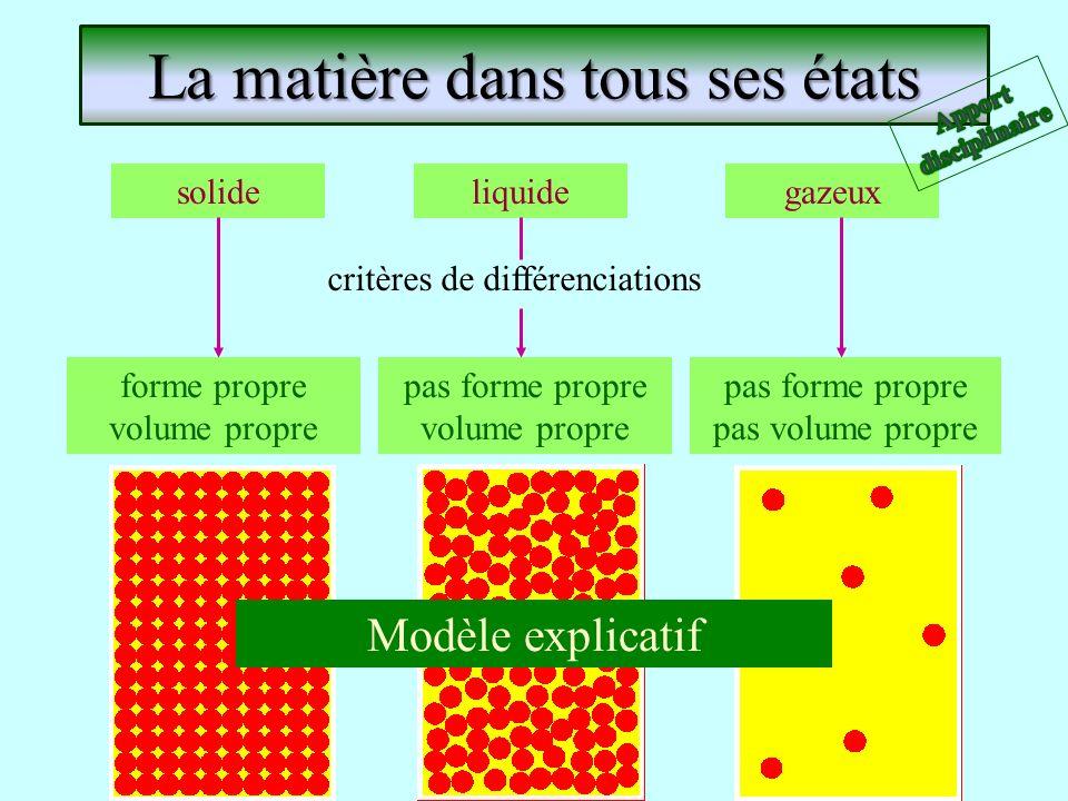 La matière dans tous ses états solidegazeuxliquide critères de différenciations forme propre volume propre pas forme propre volume propre pas forme pr