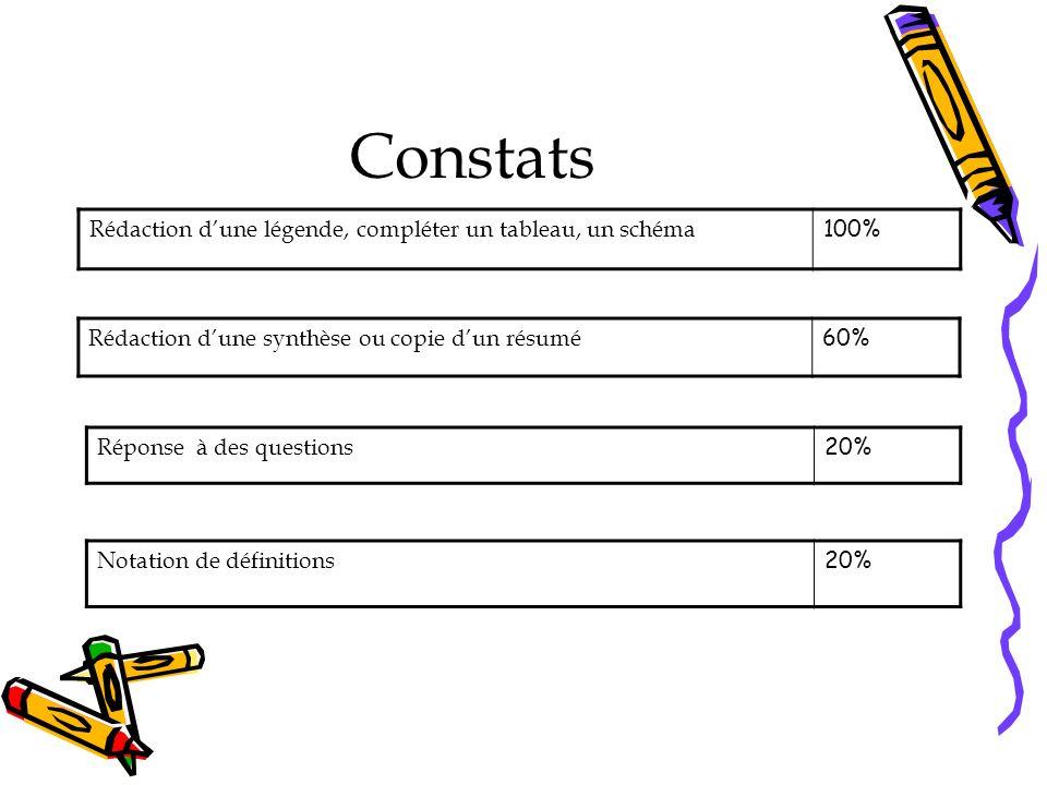 Constats Rédaction dune légende, compléter un tableau, un schéma 100% Rédaction dune synthèse ou copie dun résumé 60% Réponse à des questions 20% Notation de définitions 20%