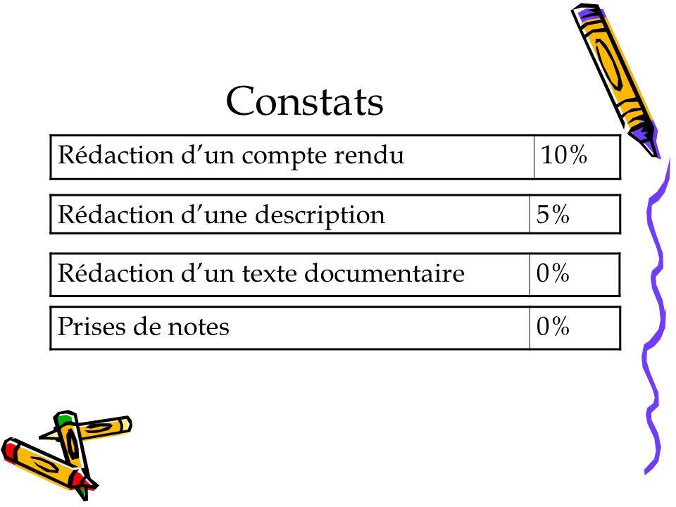 Constats Rédaction dun compte rendu10% Rédaction dune description5% Prises de notes0% Rédaction dun texte documentaire0%