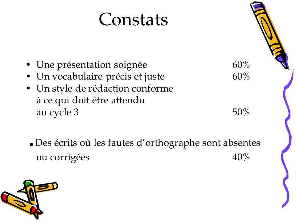 Constats Une présentation soignée60% Un vocabulaire précis et juste60% Un style de rédaction conforme à ce qui doit être attendu au cycle 350%.