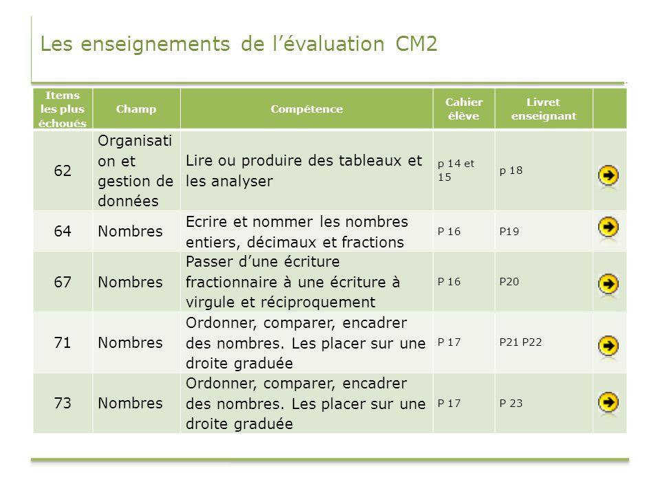 Les enseignements de lévaluation CM2 Items les plus échoués ChampCompétence Cahier élève Livret enseignant 62 Organisati on et gestion de données Lire