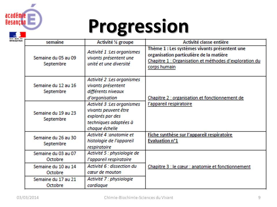 Progression 03/03/2014Chimie-Biochimie-Sciences du Vivant9