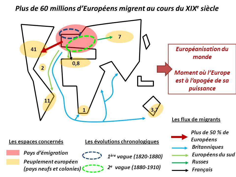 Européanisation du monde Moment où lEurope est à lapogée de sa puissance Plus de 60 millions dEuropéens migrent au cours du XIX e siècle Pays démigrat