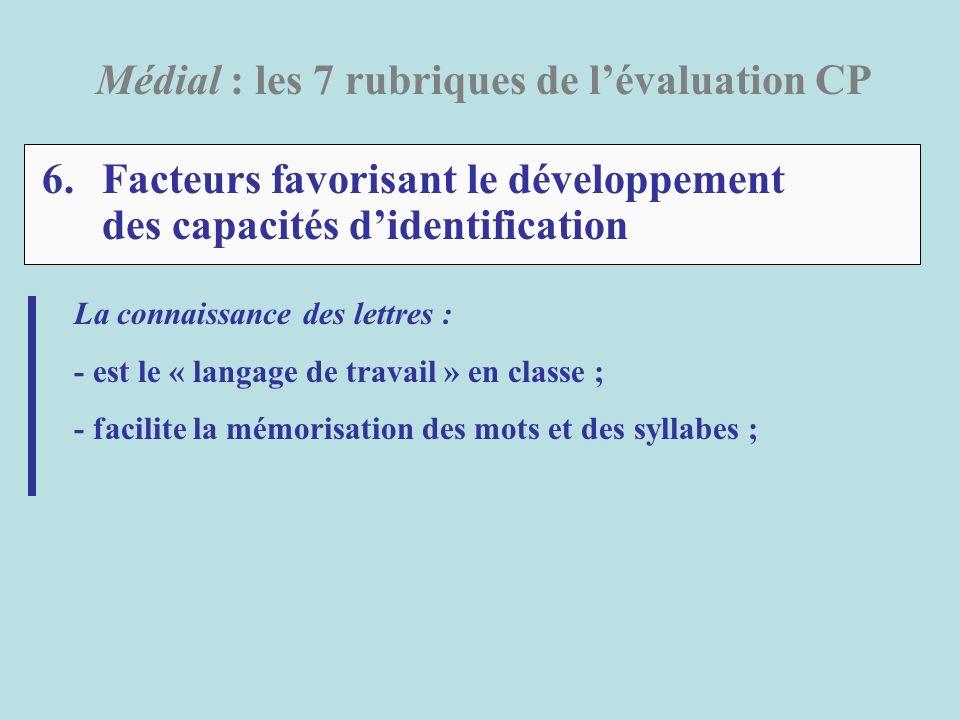 6.Facteurs favorisant le développement des capacités didentification Médial : les 7 rubriques de lévaluation CP La connaissance des lettres : - est le