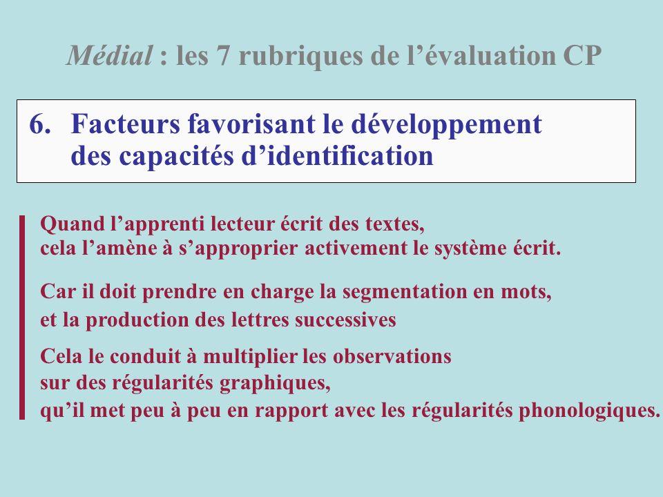 6.Facteurs favorisant le développement des capacités didentification Médial : les 7 rubriques de lévaluation CP Quand lapprenti lecteur écrit des text