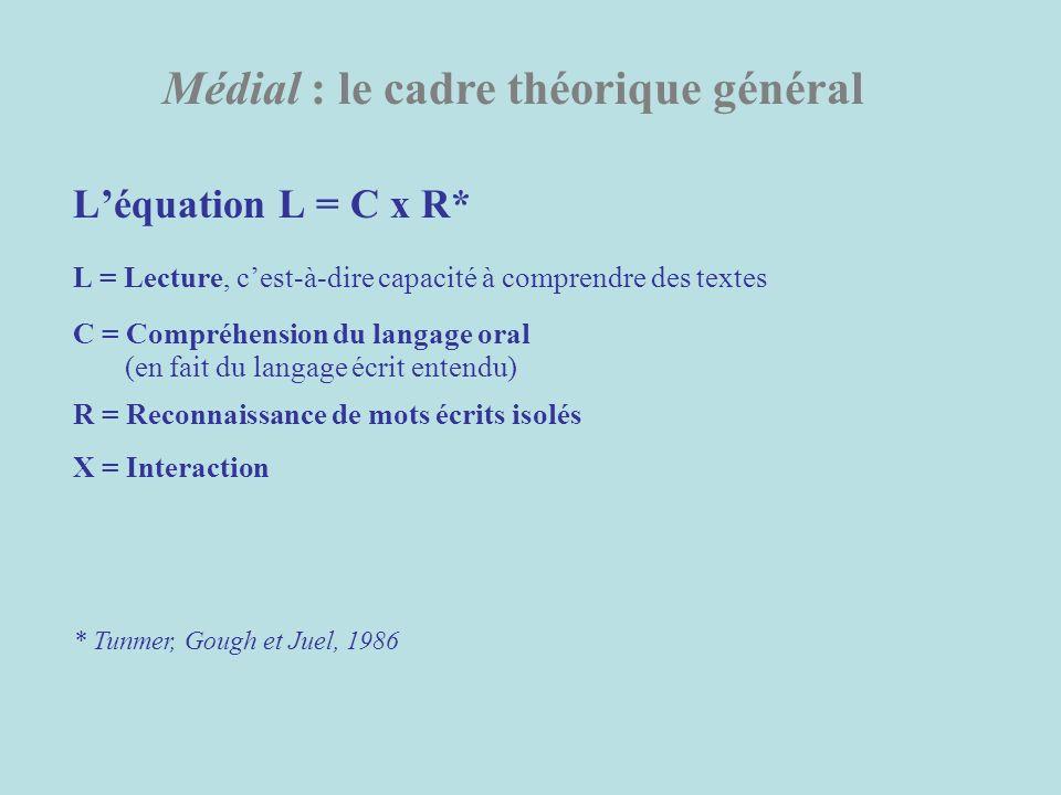 Léquation L = C x R* L = Lecture, cest-à-dire capacité à comprendre des textes C = Compréhension du langage oral (en fait du langage écrit entendu) R