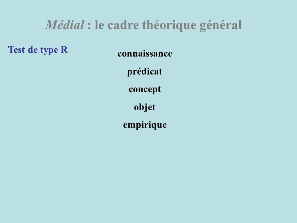 Médial : le cadre théorique général Test de type R connaissance prédicat concept objet empirique