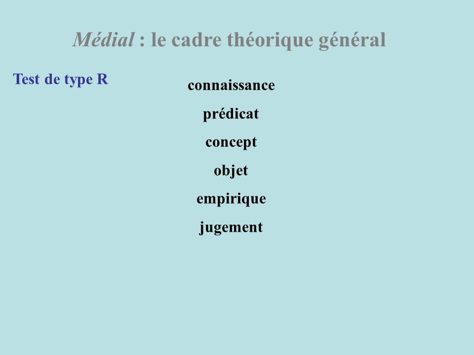 Médial : le cadre théorique général Test de type R connaissance prédicat concept objet empirique jugement