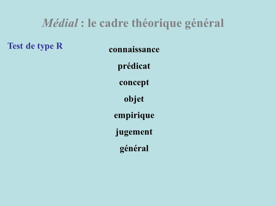 Médial : le cadre théorique général Test de type R connaissance prédicat concept objet empirique jugement général