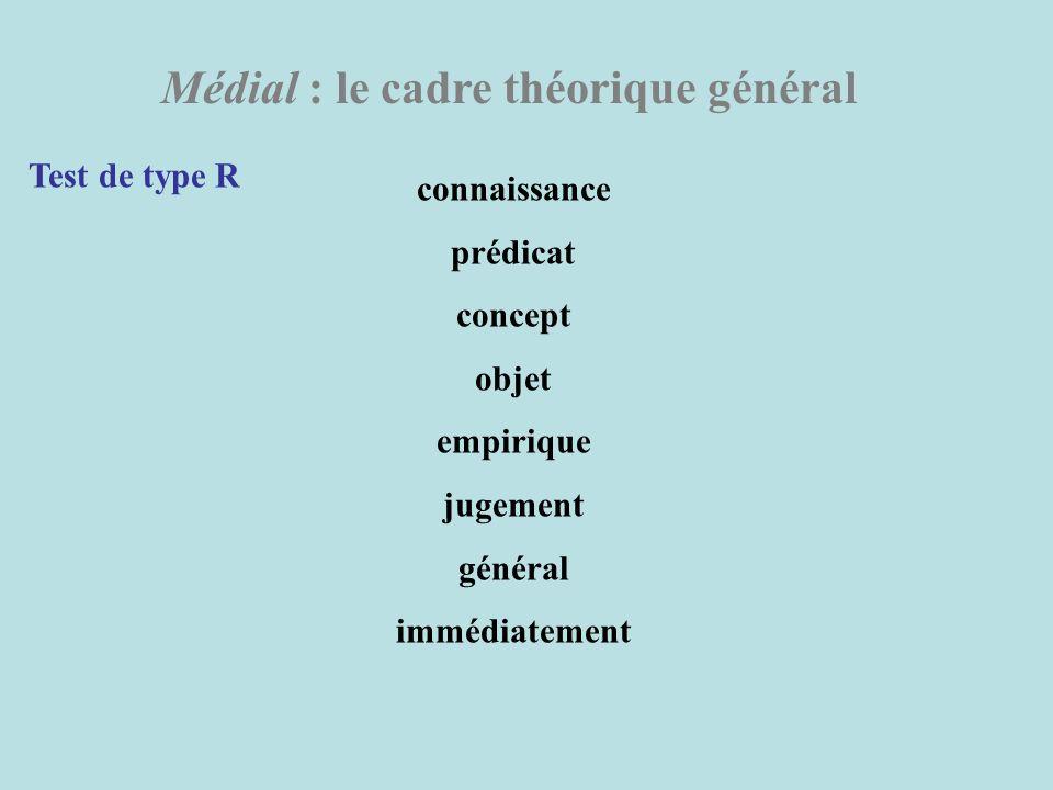 Médial : le cadre théorique général Test de type R connaissance prédicat concept objet empirique jugement général immédiatement
