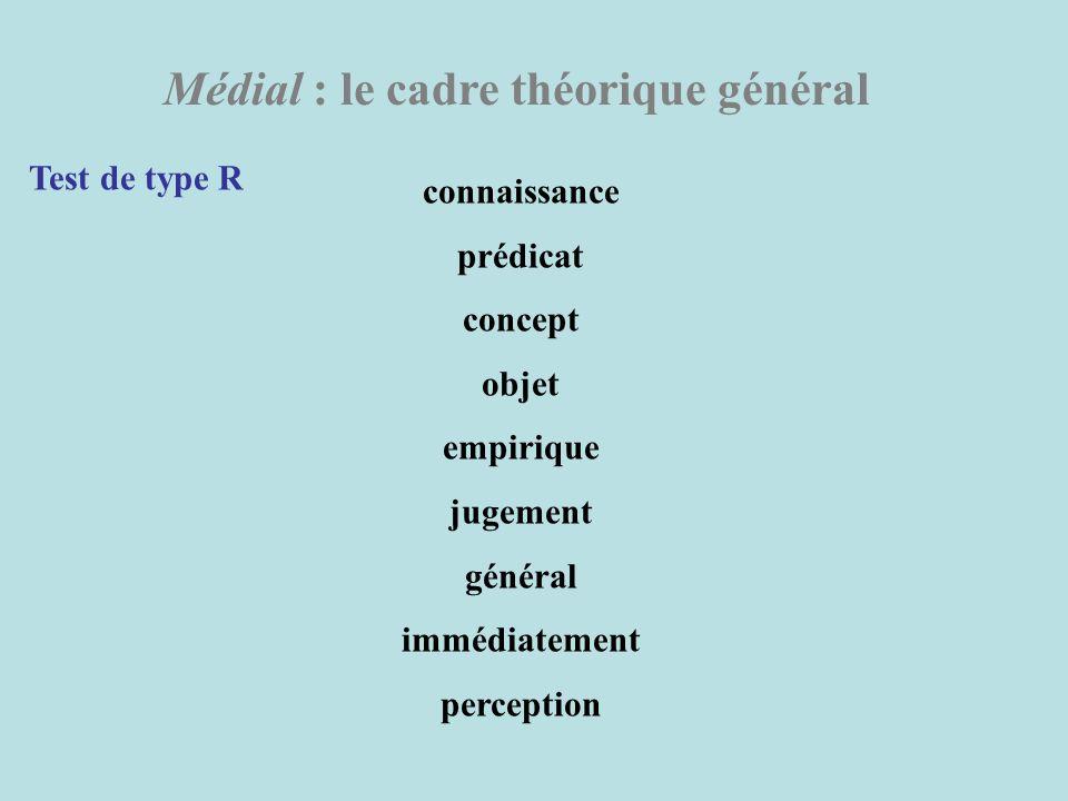 Médial : le cadre théorique général Test de type R connaissance prédicat concept objet empirique jugement général immédiatement perception