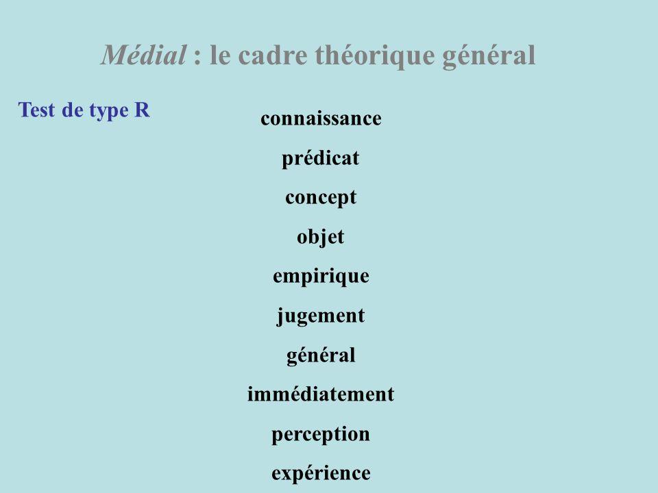 Médial : le cadre théorique général Test de type R connaissance prédicat concept objet empirique jugement général immédiatement perception expérience