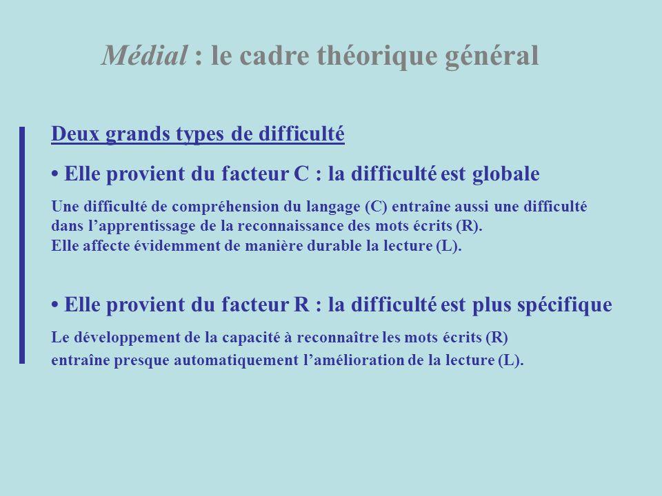 Médial : le cadre théorique général Deux grands types de difficulté Elle provient du facteur C : la difficulté est globale Une difficulté de compréhen