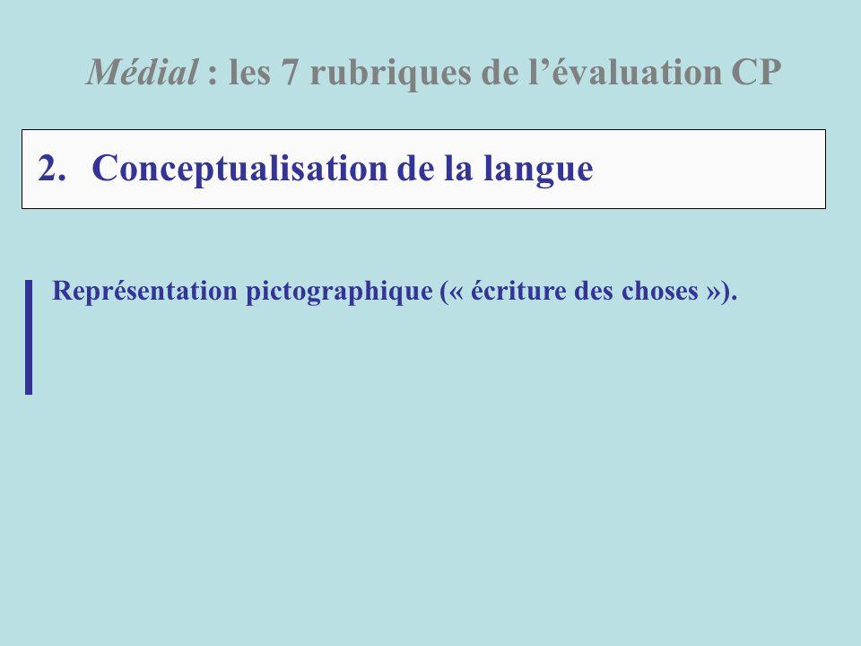 2. Conceptualisation de la langue Médial : les 7 rubriques de lévaluation CP Représentation pictographique (« écriture des choses »).