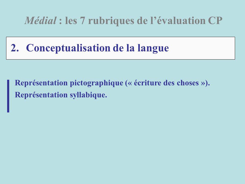 2. Conceptualisation de la langue Médial : les 7 rubriques de lévaluation CP Représentation pictographique (« écriture des choses »). Représentation s