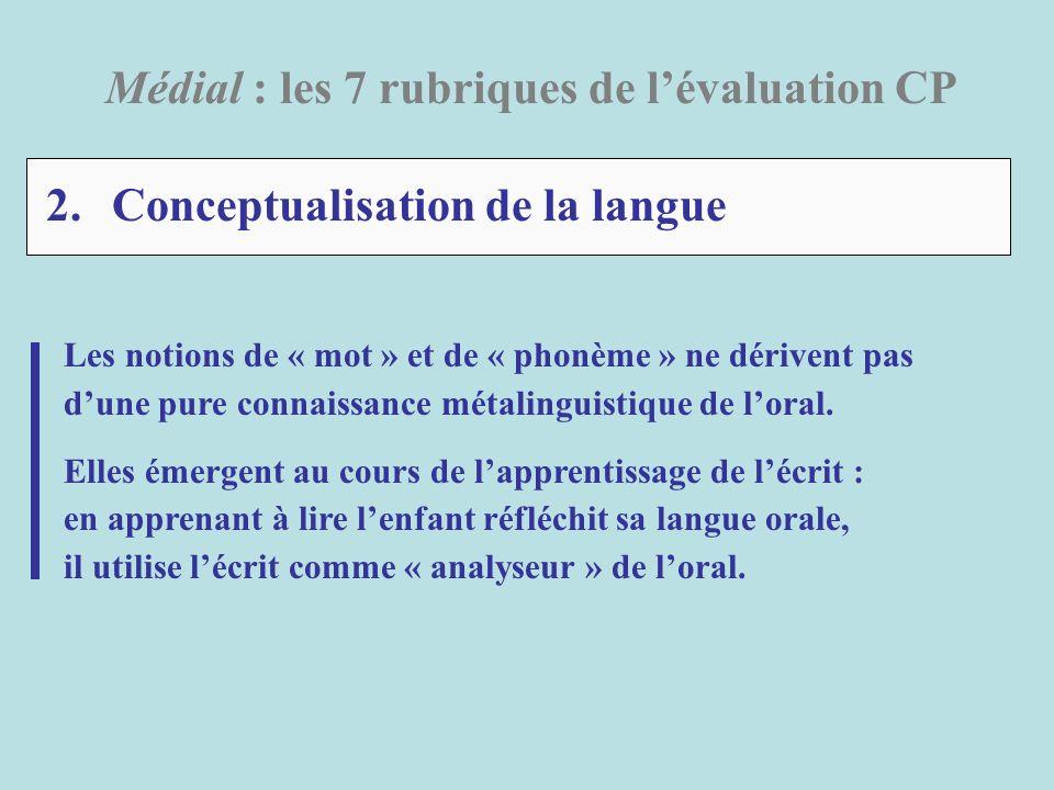2. Conceptualisation de la langue Médial : les 7 rubriques de lévaluation CP Les notions de « mot » et de « phonème » ne dérivent pas dune pure connai