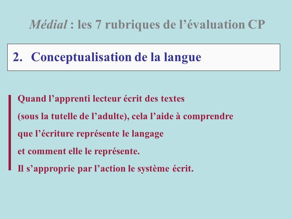 2. Conceptualisation de la langue Médial : les 7 rubriques de lévaluation CP Quand lapprenti lecteur écrit des textes (sous la tutelle de ladulte), ce