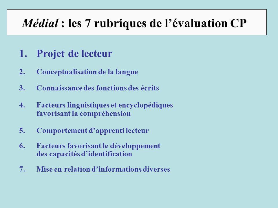 6.Facteurs favorisant le développement des capacités didentification Médial : les 7 rubriques de lévaluation CP Il ny a pas daccès à la lecture habile sans la mise en place de toutes ces connaissances.