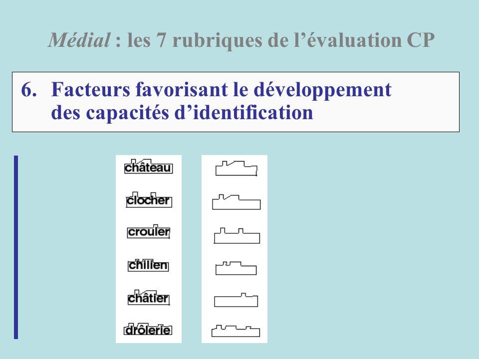 6.Facteurs favorisant le développement des capacités didentification Médial : les 7 rubriques de lévaluation CP