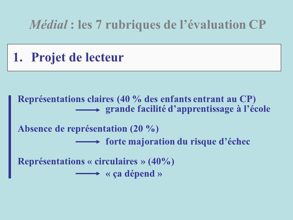 Médial : le cadre théorique général Deux grands types de difficulté Elle provient du facteur C : la difficulté est globale Une difficulté de compréhension du langage (C) entraîne aussi une difficulté dans lapprentissage de la reconnaissance des mots écrits (R).