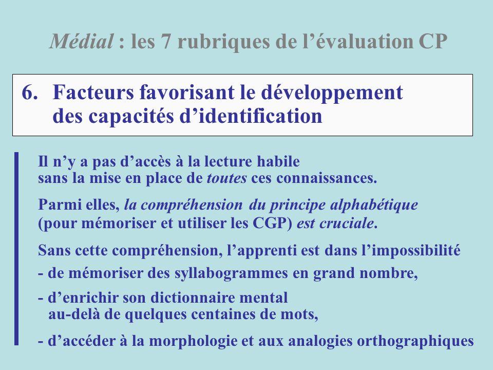 6.Facteurs favorisant le développement des capacités didentification Médial : les 7 rubriques de lévaluation CP Il ny a pas daccès à la lecture habile
