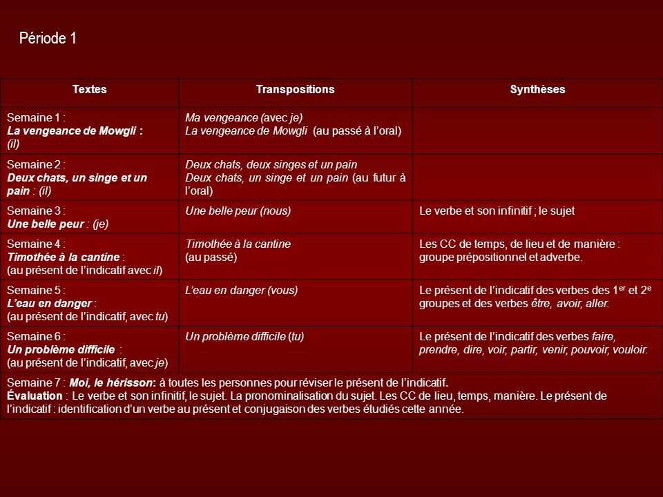TextesTranspositionsSynthèses Semaine 1 : La vengeance de Mowgli : (il) Ma vengeance (avec je) La vengeance de Mowgli (au passé à loral) Semaine 2 : D