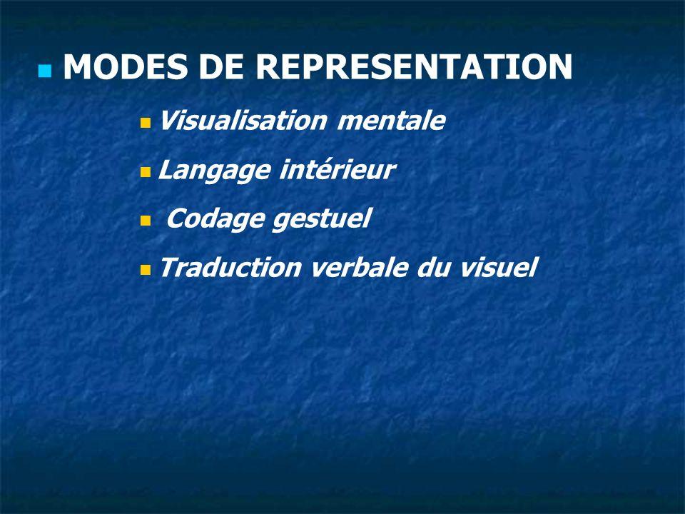 MODES DE REPRESENTATION Visualisation mentale Langage intérieur Codage gestuel Traduction verbale du visuel