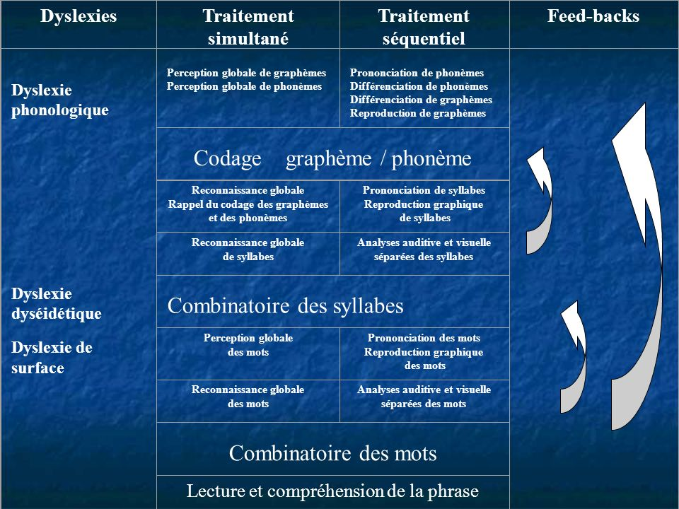 DyslexiesTraitement simultané Traitement séquentiel Feed-backs Dyslexie phonologique Dyslexie dyséidétique Dyslexie de surface Perception globale de g