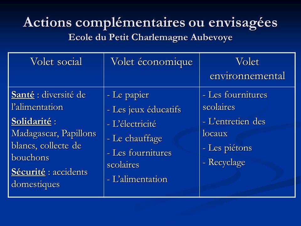 Actions complémentaires ou envisagées Ecole du Petit Charlemagne Aubevoye Volet social Volet économique Volet environnemental Santé : diversité de lal