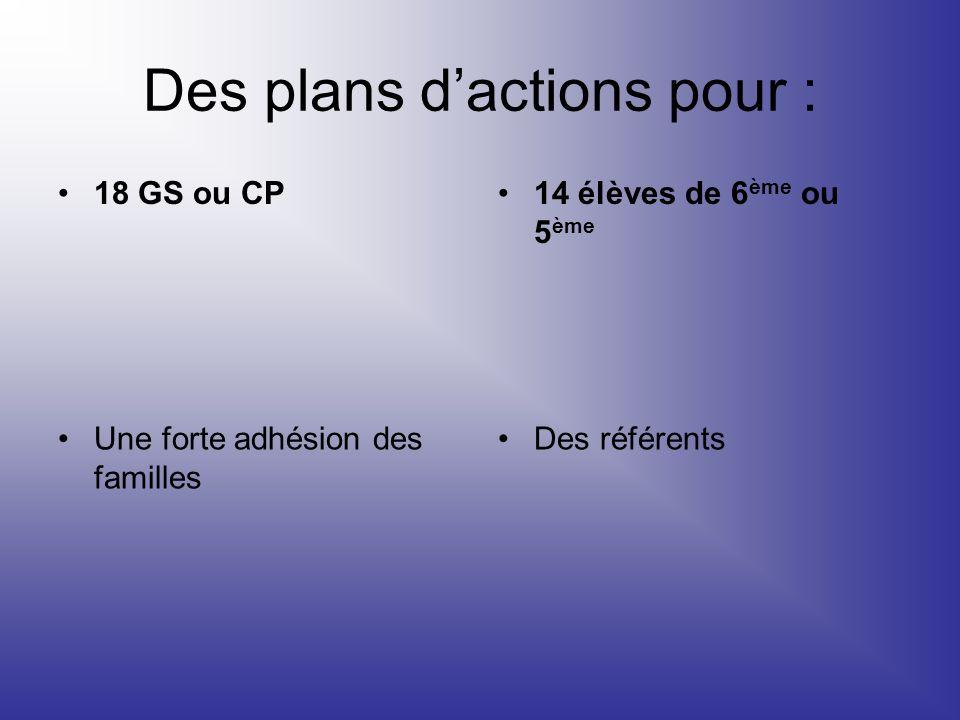 Des plans dactions pour : 18 GS ou CP14 élèves de 6 ème ou 5 ème Une forte adhésion des familles Des référents