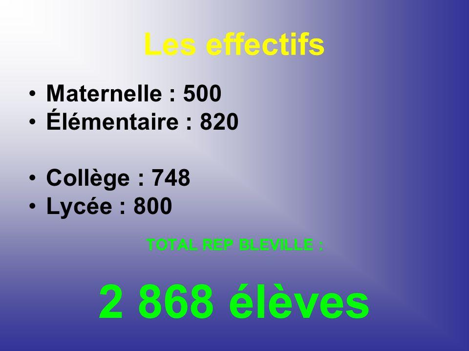 Les effectifs Maternelle : 500 Élémentaire : 820 Collège : 748 Lycée : 800 TOTAL REP BLEVILLE : 2 868 élèves