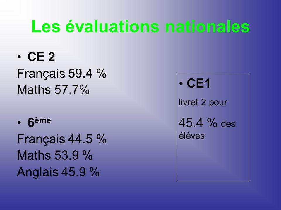 Les évaluations nationales CE 2 Français 59.4 % Maths 57.7% 6 ème Français 44.5 % Maths 53.9 % Anglais 45.9 % CE1 livret 2 pour 45.4 % des élèves