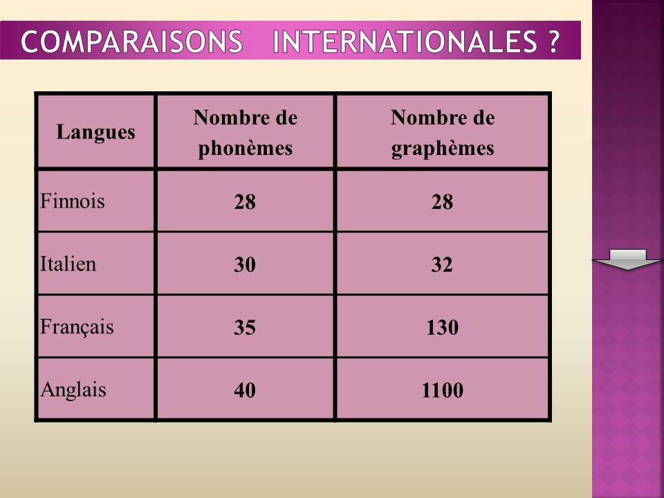 Langues Nombre de phonèmes Nombre de graphèmes Finnois28 Italien3032 Français35130 Anglais401100
