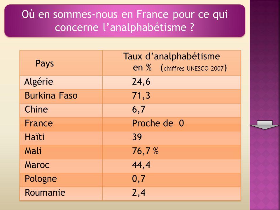 Où en sommes-nous en France pour ce qui concerne lanalphabétisme ?