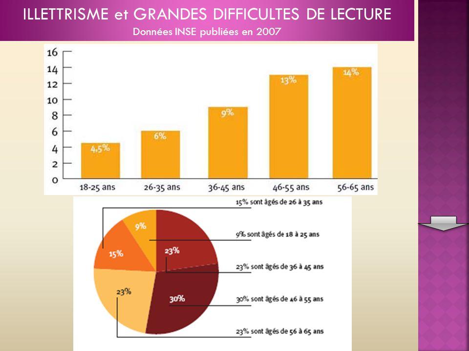 ILLETTRISME et GRANDES DIFFICULTES DE LECTURE Données INSE publiées en 2007