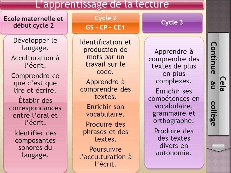 Lapprentissage de la lecture Ecole maternelle et début cycle 2 Développer le langage.