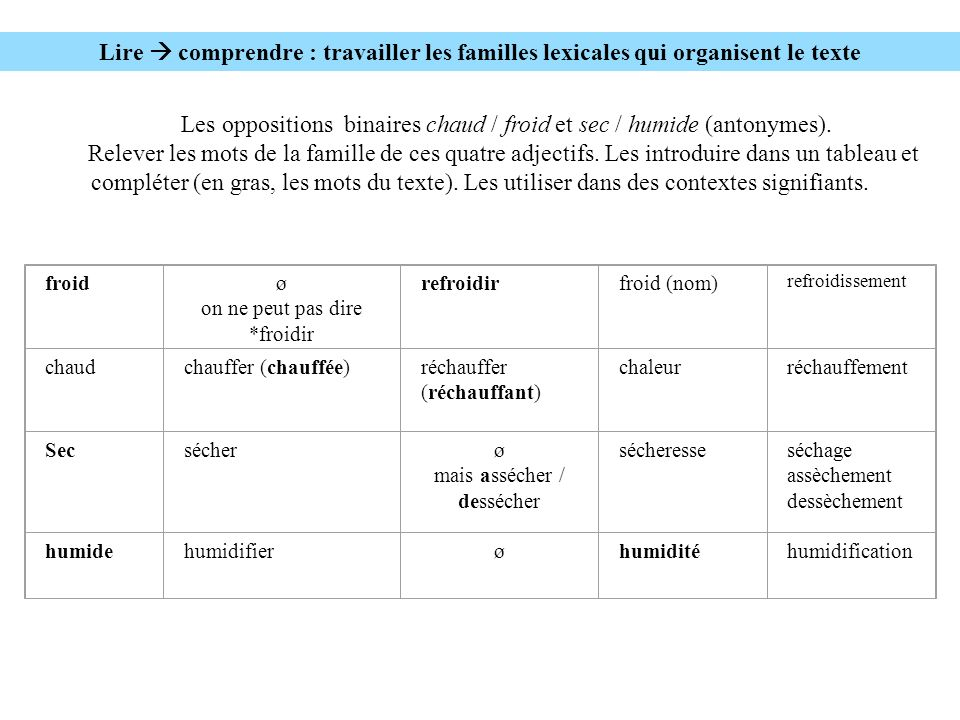 Les oppositions binaires chaud / froid et sec / humide (antonymes).