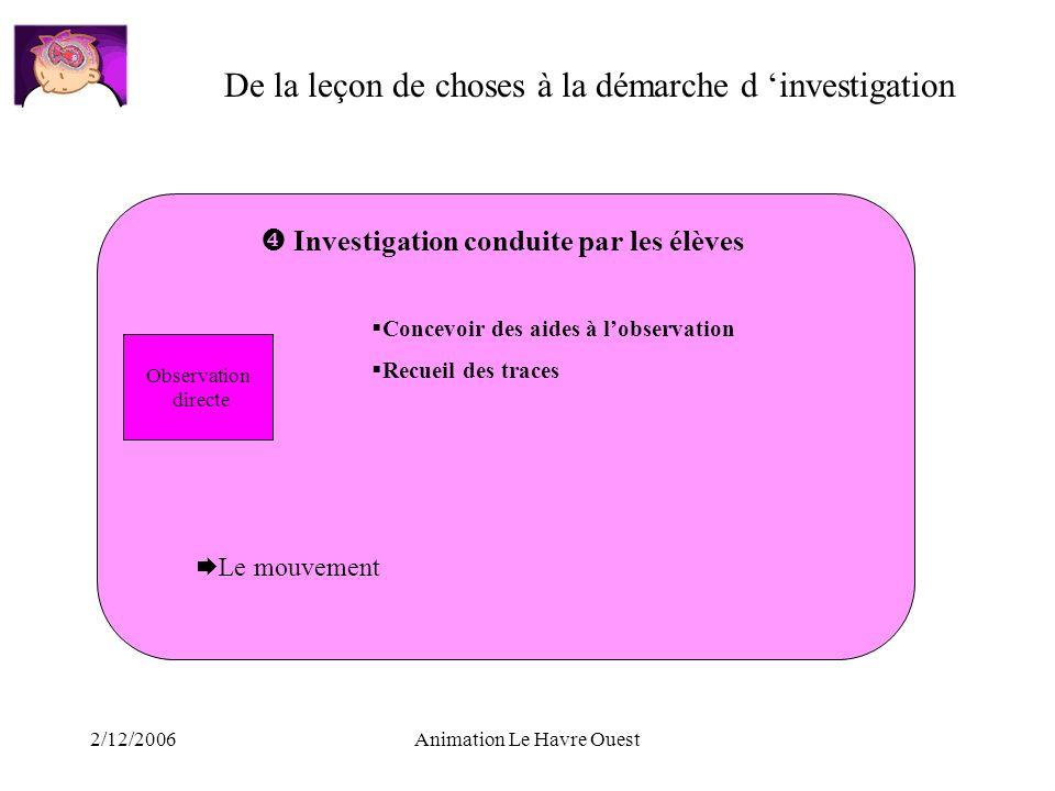 2/12/2006Animation Le Havre Ouest De la leçon de choses à la démarche d investigation Investigation conduite par les élèves Observation directe Concev