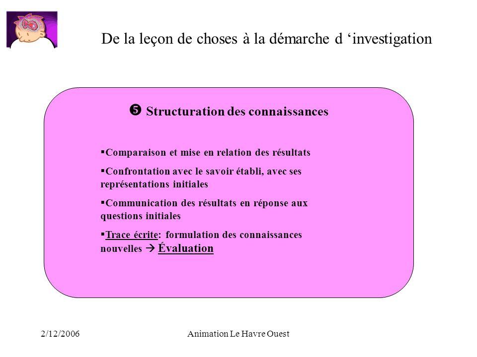 2/12/2006Animation Le Havre Ouest De la leçon de choses à la démarche d investigation Structuration des connaissances Comparaison et mise en relation