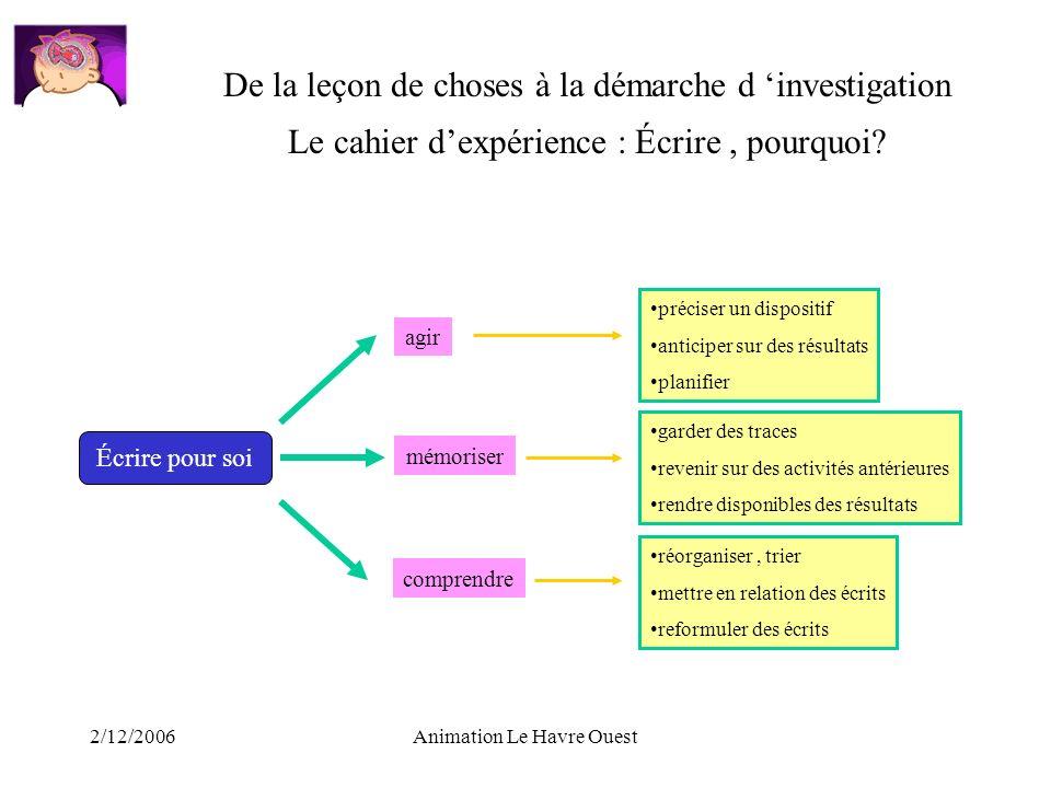 2/12/2006Animation Le Havre Ouest Le cahier dexpérience : Écrire, pourquoi? Écrire pour soi agir mémoriser comprendre préciser un dispositif anticiper