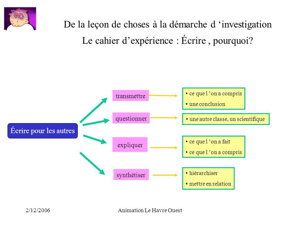2/12/2006Animation Le Havre Ouest Écrire pour les autres transmettre expliquer synthétiser ce que l on a compris une conclusion ce que l on a fait ce