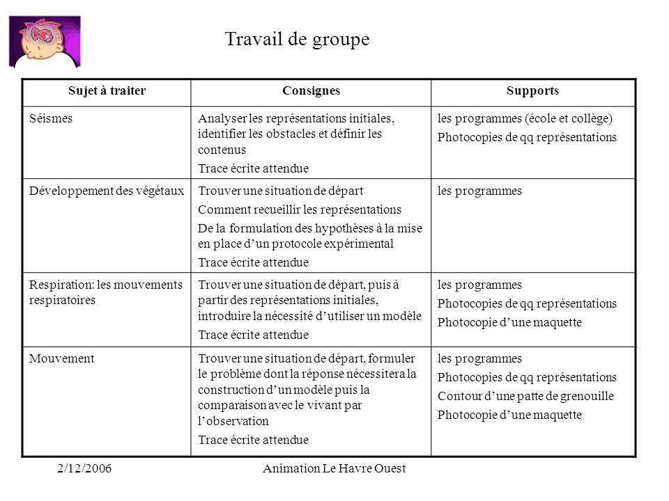 2/12/2006Animation Le Havre Ouest Sujet à traiterConsignesSupports SéismesAnalyser les représentations initiales, identifier les obstacles et définir