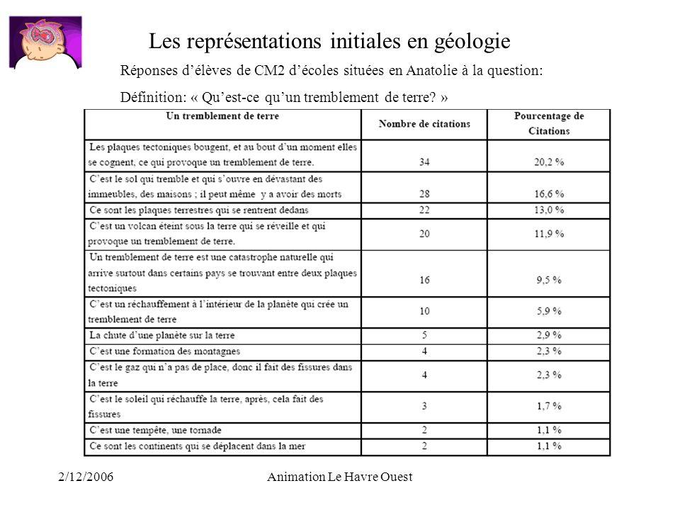 2/12/2006Animation Le Havre Ouest Réponses délèves de CM2 décoles situées en Anatolie à la question: Définition: « Quest-ce quun tremblement de terre?