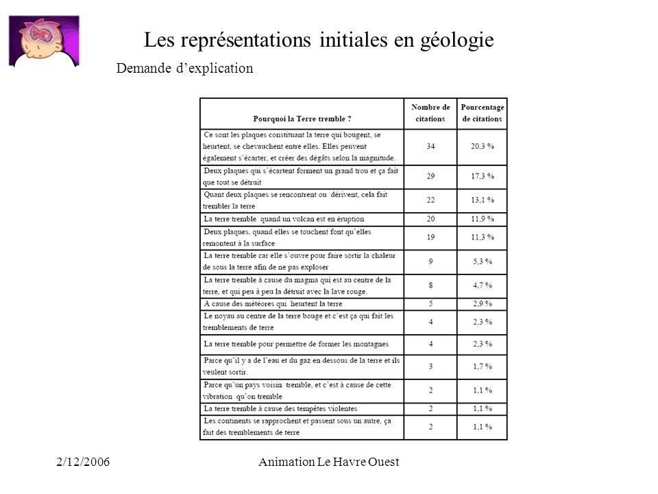 2/12/2006Animation Le Havre Ouest Les représentations initiales en géologie Demande dexplication
