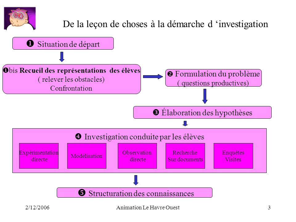 2/12/2006Animation Le Havre Ouest3 De la leçon de choses à la démarche d investigation Situation de départ bis Recueil des représentations des élèves