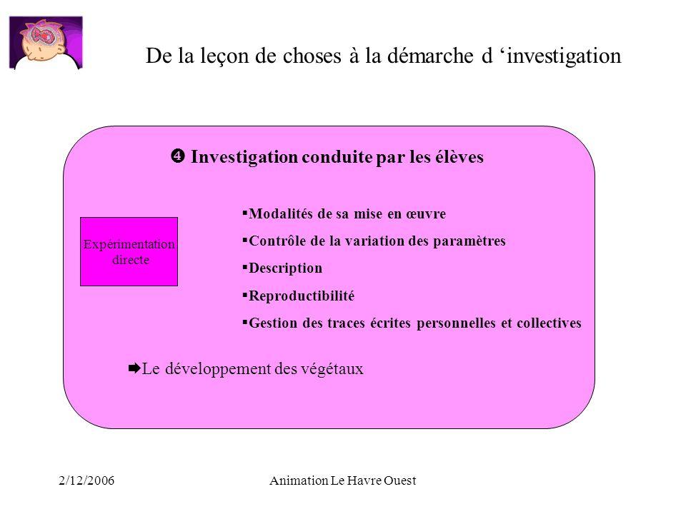 2/12/2006Animation Le Havre Ouest De la leçon de choses à la démarche d investigation Investigation conduite par les élèves Expérimentation directe Mo