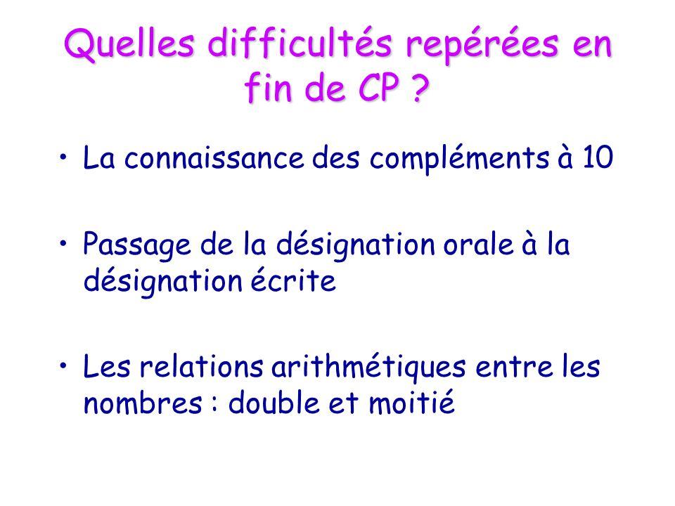 Quelles difficultés repérées en fin de CP ? La connaissance des compléments à 10 Passage de la désignation orale à la désignation écrite Les relations