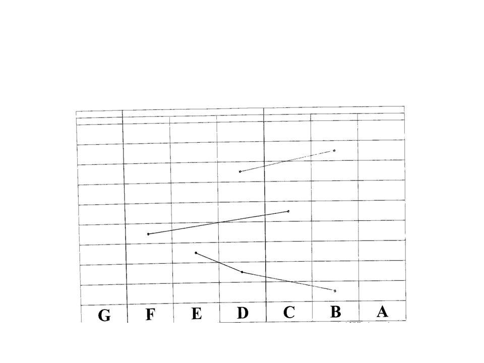 Le modèle « Planchon » -Une approche « nouvelle » de la numération -Chaque graphique correspond à un nombre (lire/écrire/décomposer le nombre) -Poursuivre le tableau vers la gauche : les « milliards » -Poursuivre le tableau vers la « droite » : les dixièmes (colonne B), centièmes (C), millièmes (D) -Comparaison de nombres, conversions…